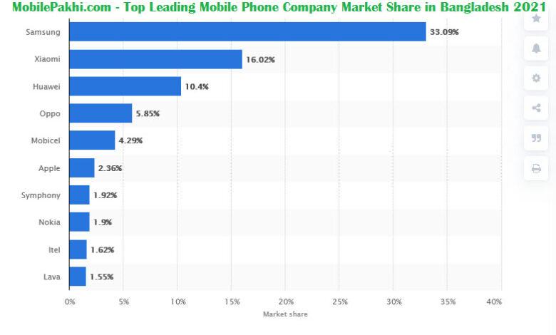 Top Mobile Phone Company in Bangladesh 2021